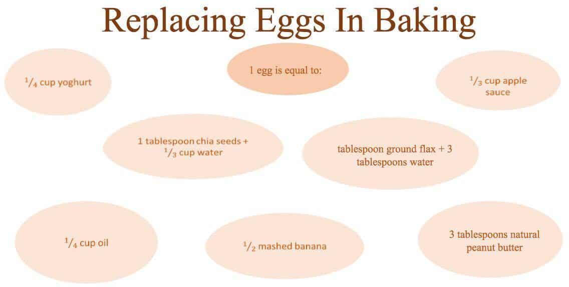 replacing eggs in baking